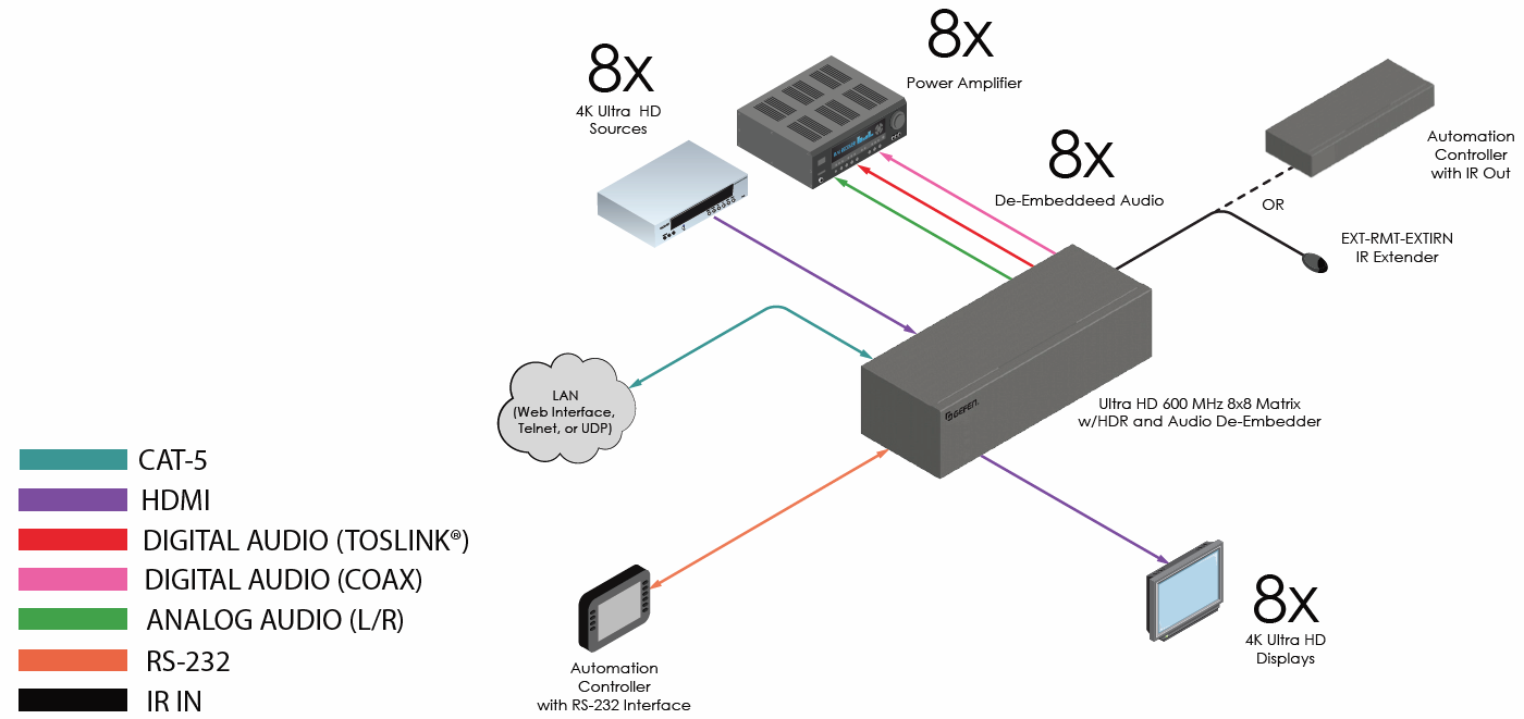 Ext Uhd600a 88 Ir Remote Extender Circuit Example Of Use