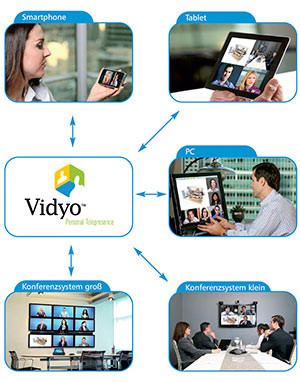 The advantages of Vidyo